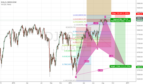 DJI: Dow Cyphr Pattern