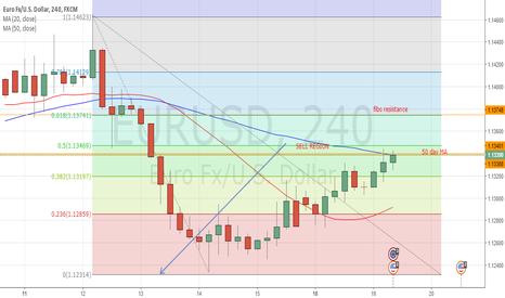 EURUSD: EURO upside movements could end