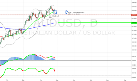 AUDUSD: SELL OPPORTUNITY IN THE AUDUSD - DAILY CHART