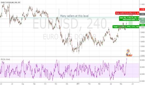 EURUSD: EURUSD Short Price Action / RSI