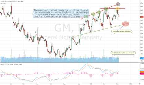 GM: a possible 12% short on GM