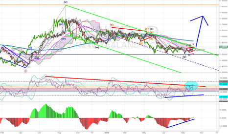 EURNZD: EUR/NZD End of 14 month correction? Looking to go long