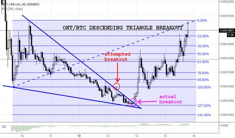ONTBTC: ONT/BTC DESCENDING TRIANGLE BREAKOUT EXAMPLE