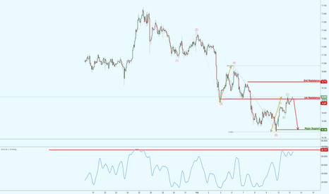 XAGUSD: Silver right on major resistance, watch for a potential reversal