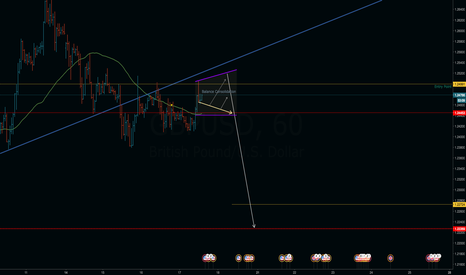 GBPUSD: GBPUSD Post-Failed Break Senario