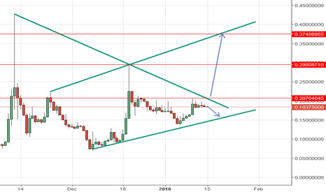 BCCBTC: BCC long Above 0.207 TP at the RED line on the chart