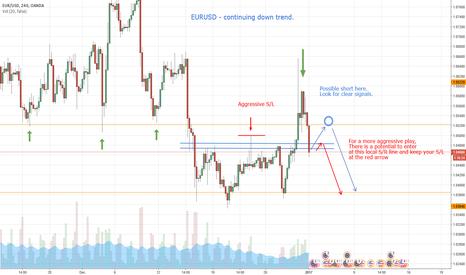 EURUSD: EURUSD continuing downtrend