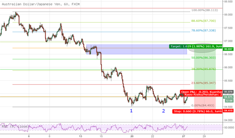 AUDJPY: simple structure trading