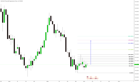 GBPJPY: Long term buy to the 178.6