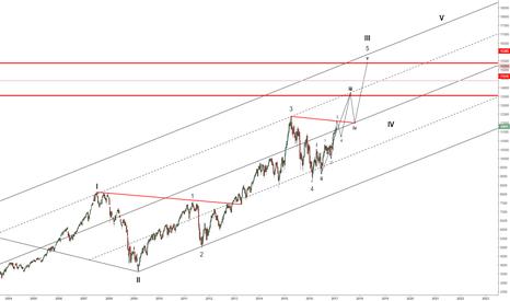 GER30: DAX : Trading Plan