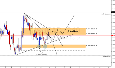 USDCAD: USDCAD lets find the shorts