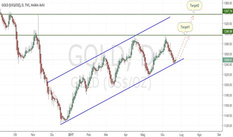 GOLD: Gold sembra essere tornato Long