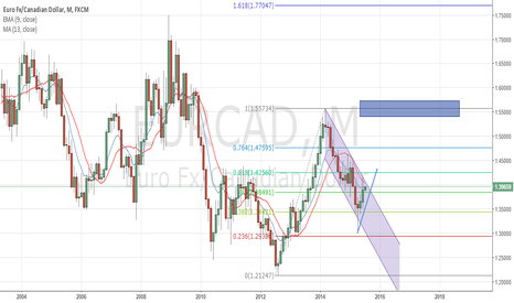 EURCAD: Eur/Cad Upcoming Long Position