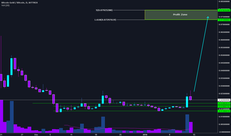 BTGBTC: BTGBTC Accumulation Opportunity - Long Term Play