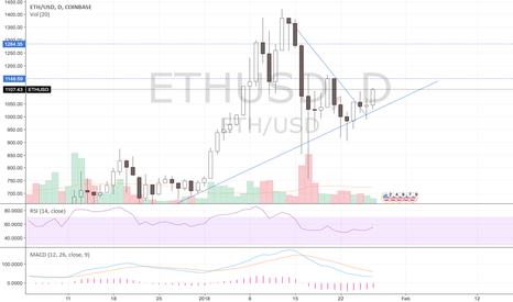ETHUSD: ETHUSD to $1290