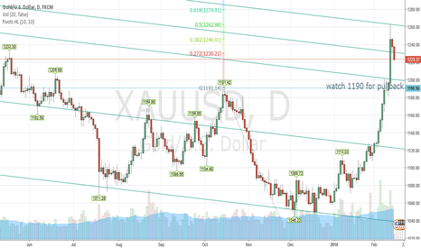 XAUUSD: SO FAR GOLD HIT THAT TOP OF CHANNEL AND HAS RETREATED