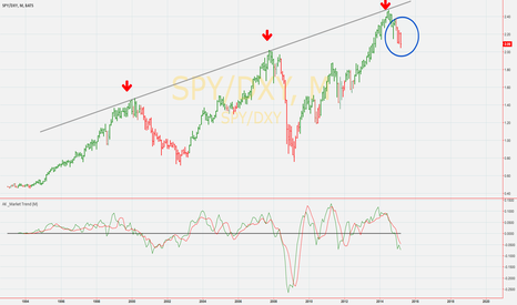 SPY/DXY: S&P 500 : Is The Smart Money Selling ?