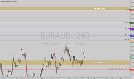 EURAUD: $EURAUD | Euro Gains Strength Against Aussie