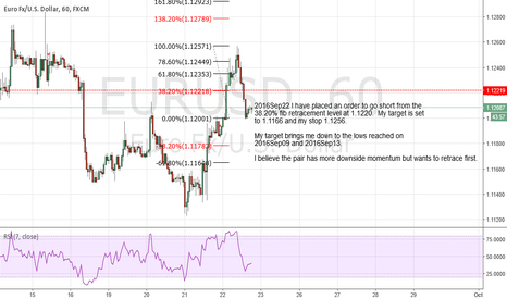 EURUSD: I have placed an order to go short from the 38.20% fib level.