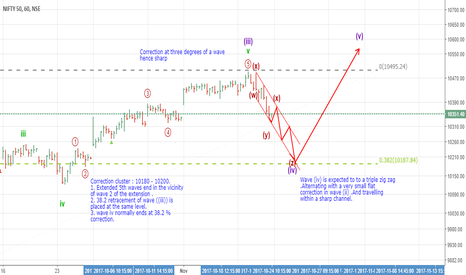 NIFTY: Short every bounce 4 10180 - 10200