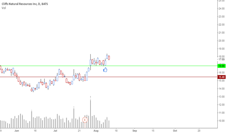 CLF: new rally up