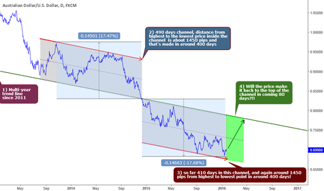 AUDUSD: Around AUDUSD in 80 days!