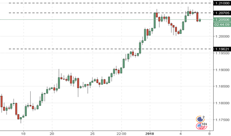 EURUSD: EUR/USD: analisa umum