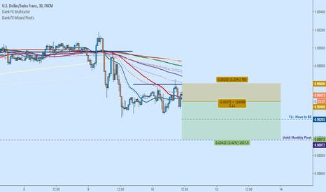 USDCHF: USDCHF Short:  Dollar Due to Close Lower