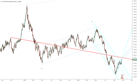 USDCAD: USDCAD short opportunity coming up