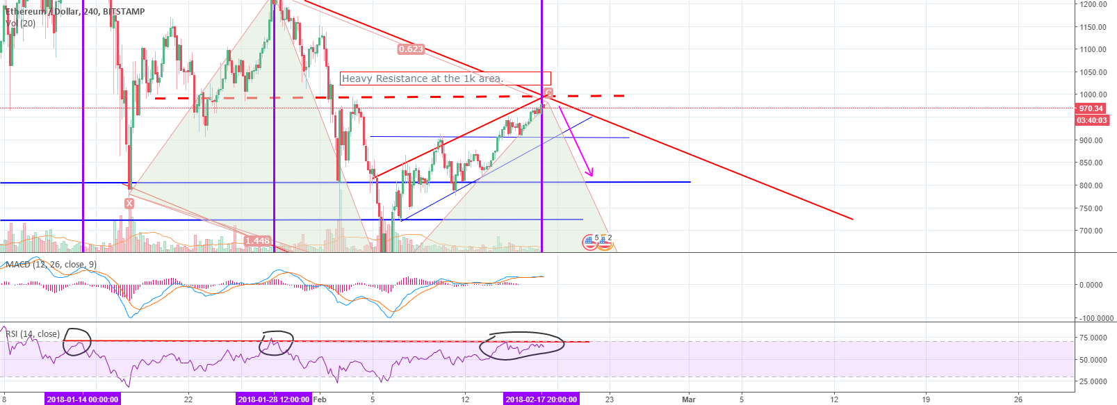 ETH/USD The Bears are back in town