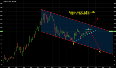 XAUUSD: GOLD Monthly Chart