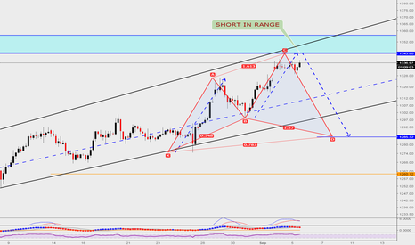 XAUUSD: GOLD SHORT SETUP... CoOkiess