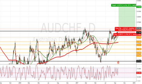 AUDCHF: Peluang entry buy AUDCHF (untuk SwingTrader)