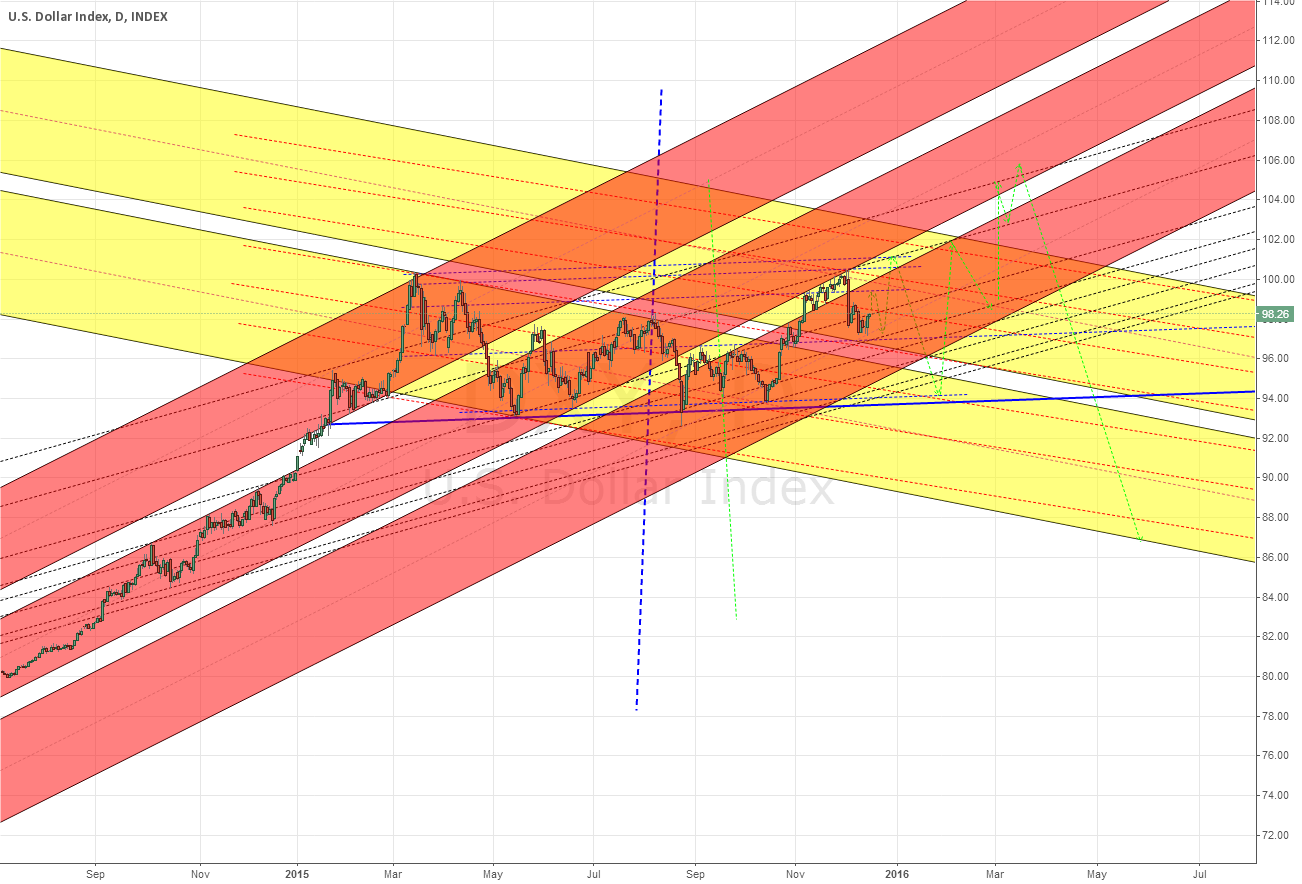 I can became popular, if this happens. ) Long term DXY scenario.