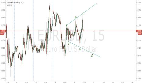 EURUSD: Expansive triangle?
