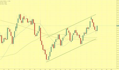 GC1!: Goldpreis schließt über $1.300 – weiterer Kursanstieg wahrschein