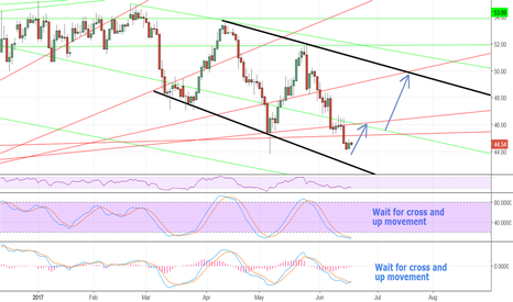 USOIL: Can crude climb up this time