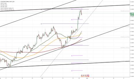 USDZAR: USD/ZAR 4H Chart: Reaches Dominant Resistance