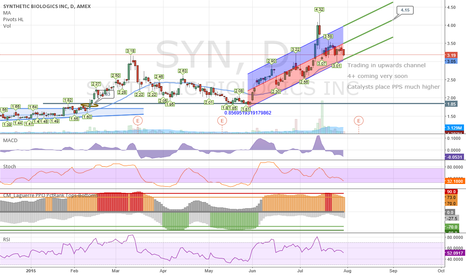 SYN: Trend puts SYN at 4+, upcoming catalysts much higher