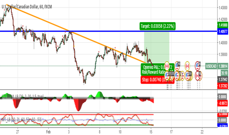 USDCAD: Try to buy USCAD