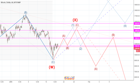 BTCUSD: Double ZigZag or the 1-st wave in the impulse + Fibo levels.