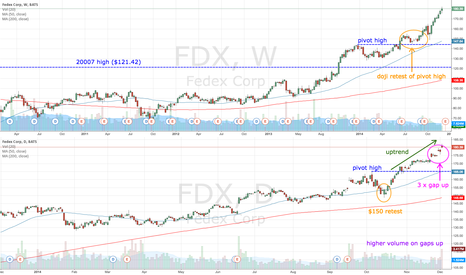 FDX: FDX gaps up with bearish bars