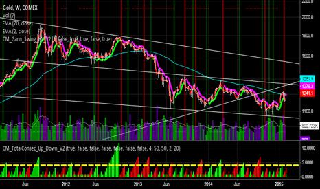 GC1!: Gann Swing indicator sell signal on weekly chart