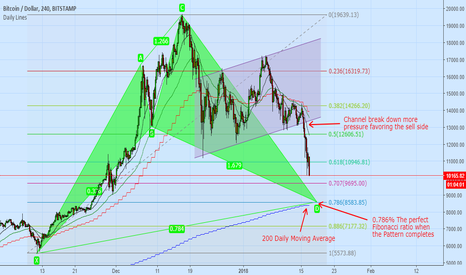 BTCUSD: BTC long at 8.5K