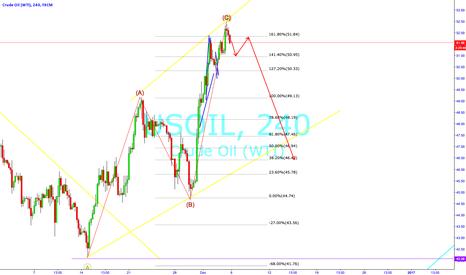 USOIL: Potential Oil Short