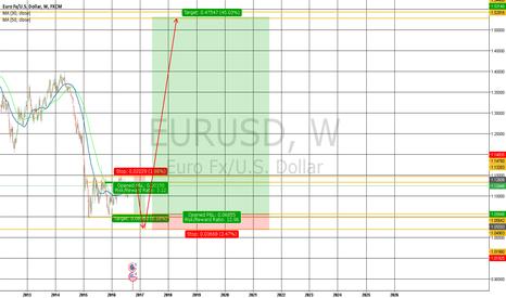 EURUSD: eur usd long term long