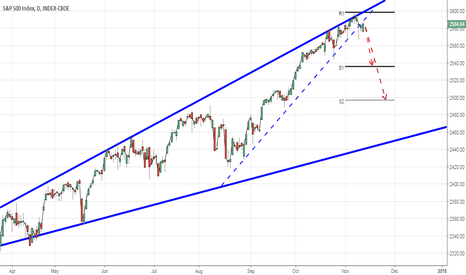 SPX: S&P 500: Maximum greed priced in for this month. Next days lower