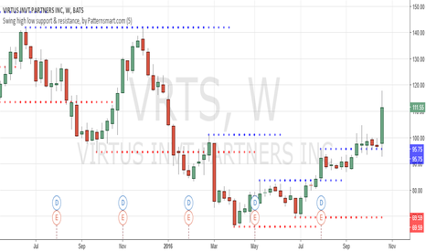 VRTS: That's a Rising Four Methods pattern