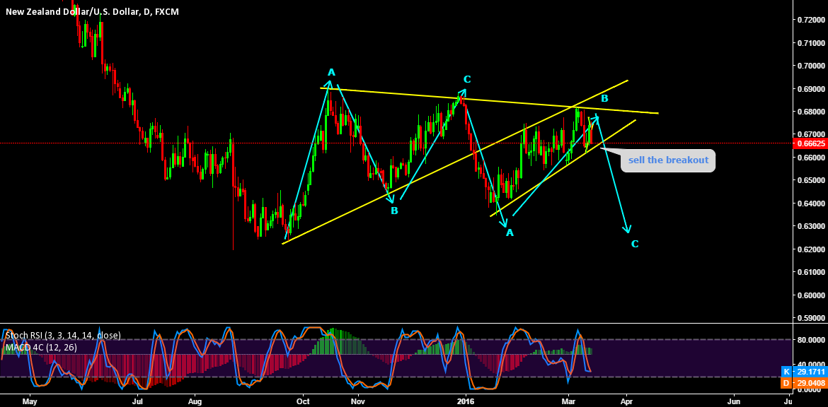 SELL BREAKOUT FOR C WAVE