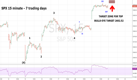 SPX: SPX Five Waves Up Nearly Complete